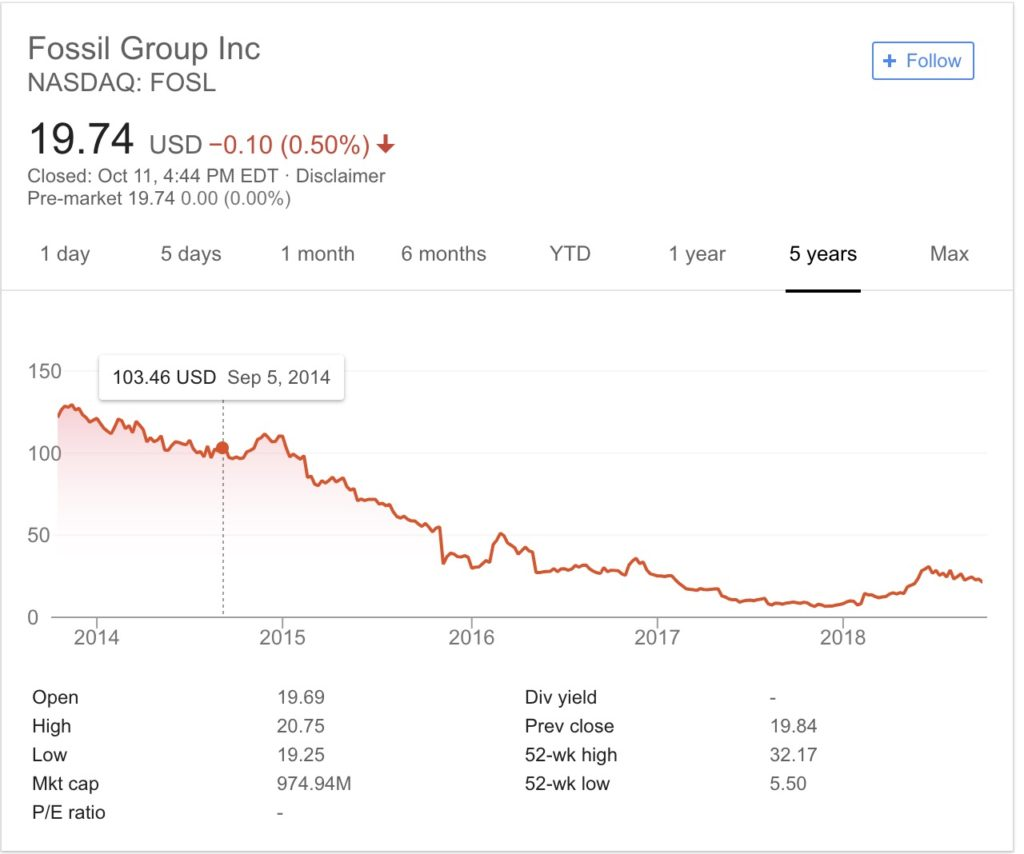 Fossil-stock-history-since-applewatch-announcement